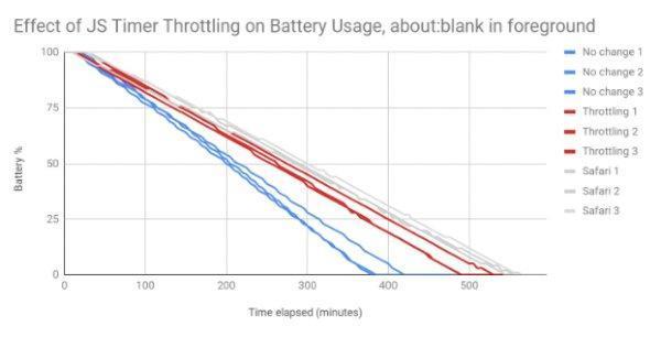 ویژگی جدید کروم شارژدهی را افزایش می دهد
